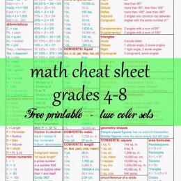 FREE Math Cheat Sheet for Grades 4-8