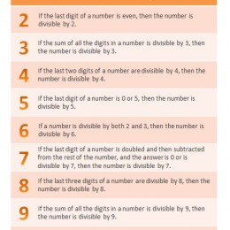 FREE Divisibility Rules Chart