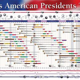 Free American President's Timeline Poster (6 Feet Long!)