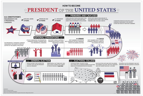 Free How to Become President Poster & Electoral Map